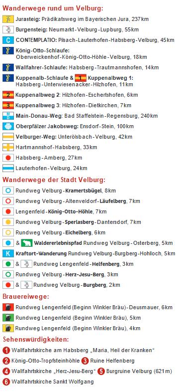 Wanderwege Stadt Velburg